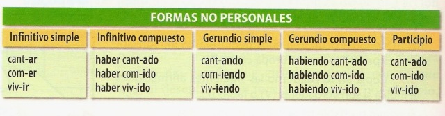 formas no personales