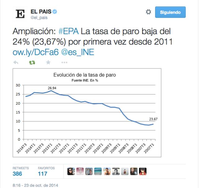 Gráfico publicado en EL PAÍS sobre la EPA del mes de octubre de 2014 Gráfico publicado en EL PAÍS sobre la EPA del mes de octubre de 2014. Aquí está tomado de su cuenta de Twitter, aunque figuró en el artículo correspondiente hasta que el ruido de las redes sociales obligó al periódico a una rectificación.
